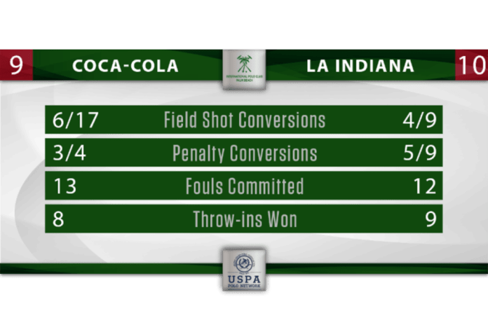 Coca-Cola La Indiana Stat Graphic