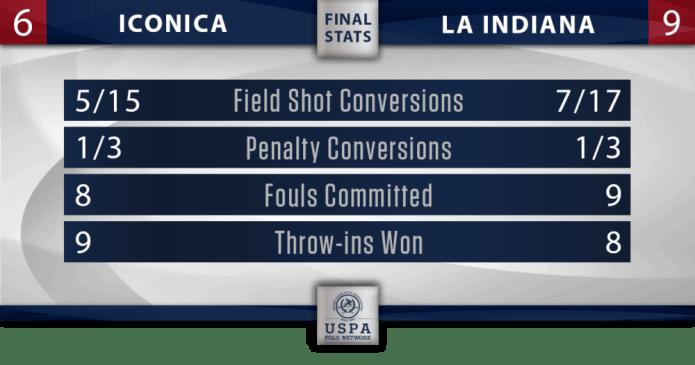 Iconica vs La Indiana stats
