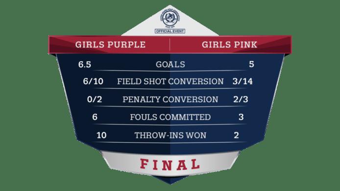 NYTS Girls' Championship Final Stats