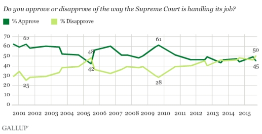 Gallup Respect SCOTUS