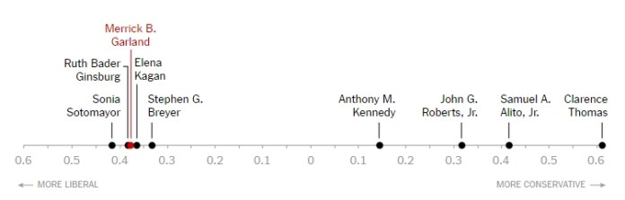 NYTimes Garland Scale