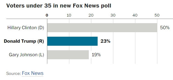 Trump young voters WaPo fox news