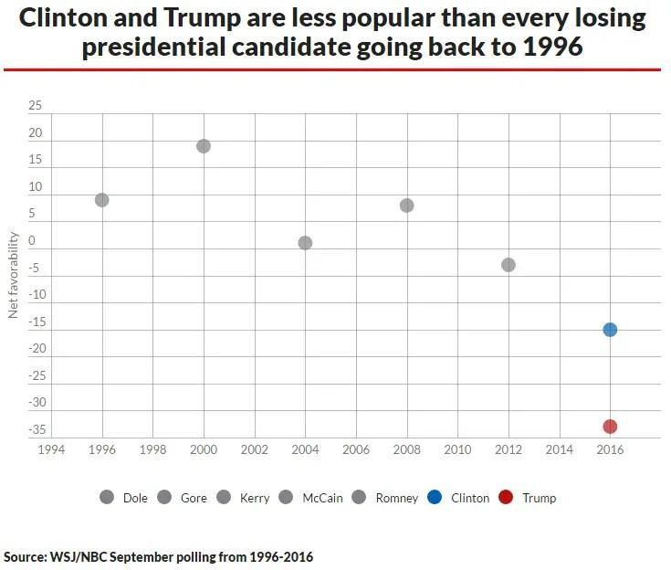 clinton-trump-polling