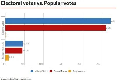 electoral-popular-bar-chart