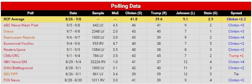 polls-2016