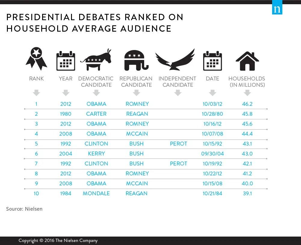 top-10-presidential-debates-tv-households