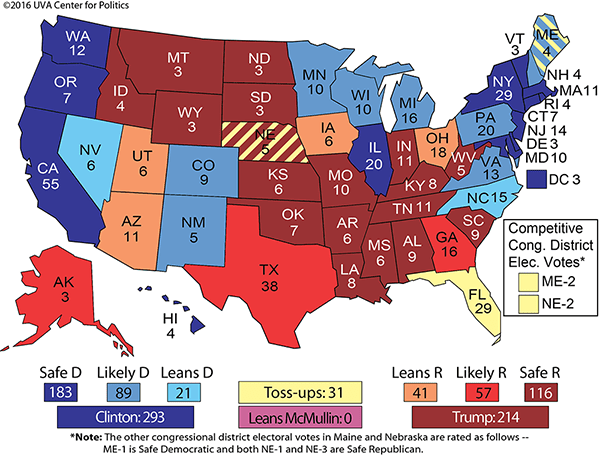 the crystal ball calls the election for hillary at this point with 293 electoral votes a candidate only needs 270 to win