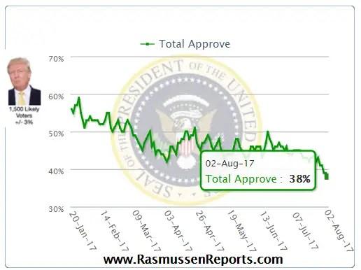 Trump Approval Rasmussen