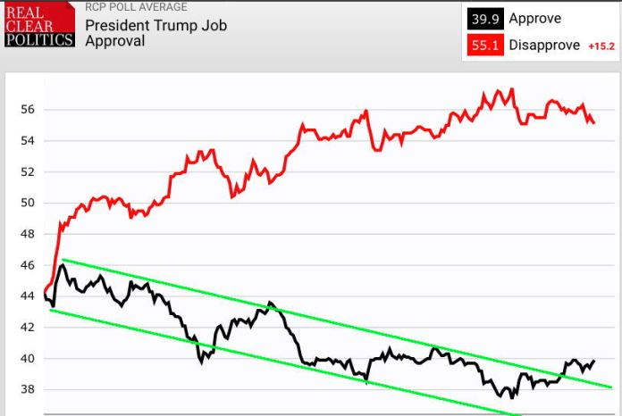 Trump Approval Trend Lines