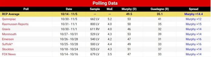 New Jesery 2017 Governor Polls