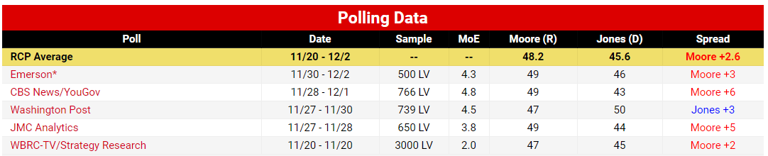 Moore Jones Alabama Polls