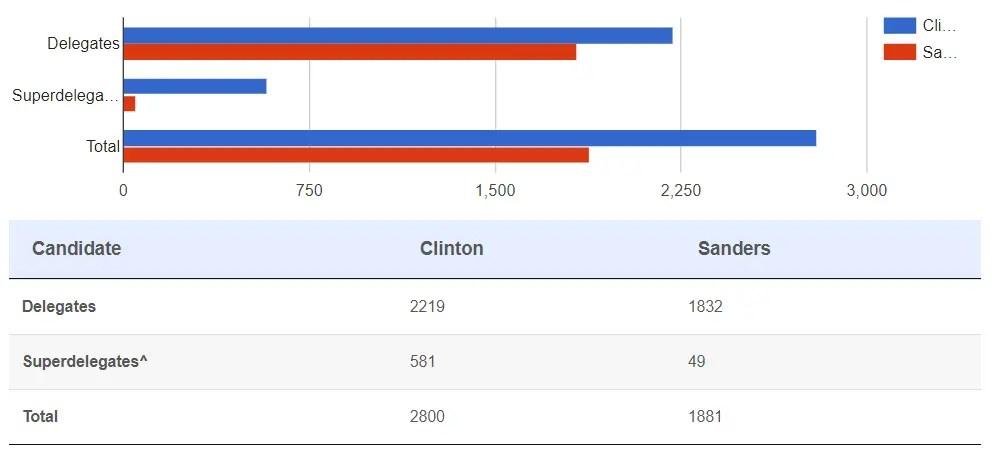 2016 Democratic Delegate Count Sanders Clinton