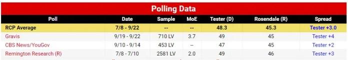 Rosendale Tester 2018 Montana Senate Polls