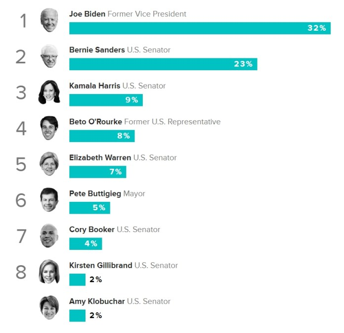 Morning Consult 2020 Democratic Primary Poll