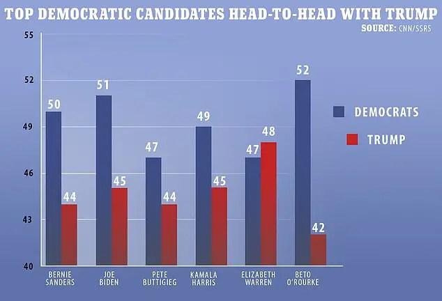 CNN Democratic poll 2020