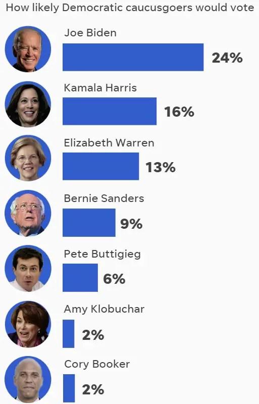 Iowa Caucus Poll June 2019