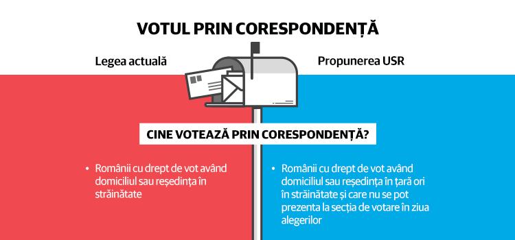 USR propune îmbunătățirea procedurii de vot prin corespondență