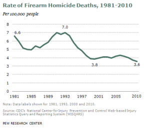 Homicide - Utah Concealed Firearm Carry