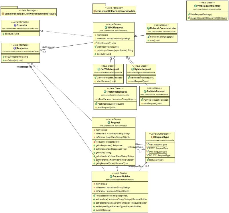Class Diagram.