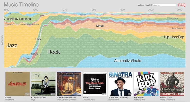 Data-visualisation Music Timeline