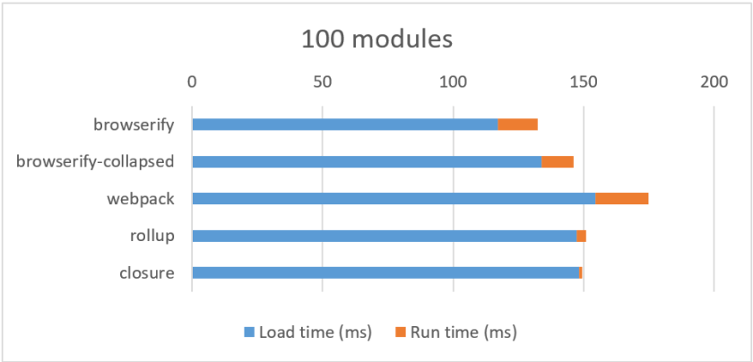 """graph of """"the cost of small modules"""""""