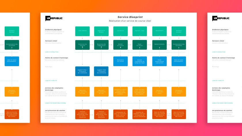 Template blueprint service com 1