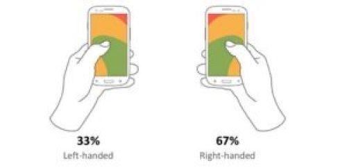 33% pouce gauche, 67% pouce droit