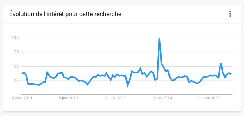 """Google Trends : Évolution de l'intérêt pour la recherche """"service public"""""""