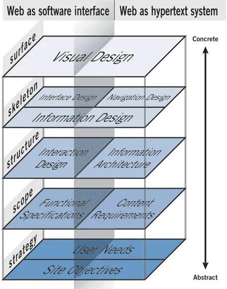 UX-Essentials-Lesson-1-Elements-of-UX-Design-JJG