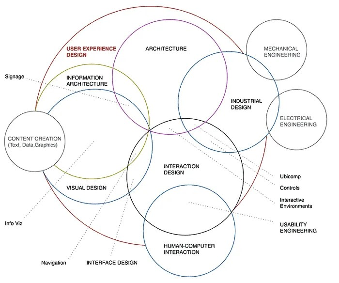 UX-Essentials---Lesson-1---Interdisciplinary-Venn-Diagram