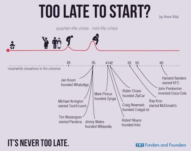 UX-Beginner-never-too-late-to-start-career