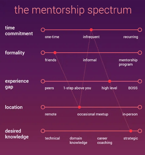 UX-Beginner-mentorship-spectrum