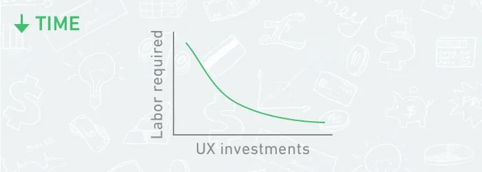 roi ux intro guide decrease time