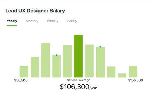 Guide To Ux Design Job Titles And Career Levels