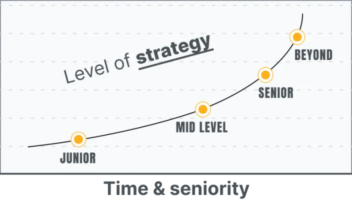 ux-design-levels-seniority-junior-vs-senior-designer-strategy
