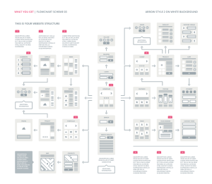 UX Flowcharts | UX Cards and Useful Digital Tools for UX