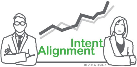 Alignment on intent