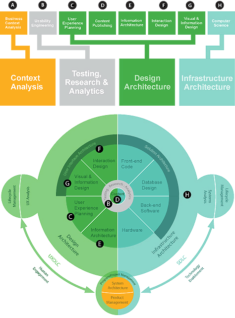 A model for digital experience architecture