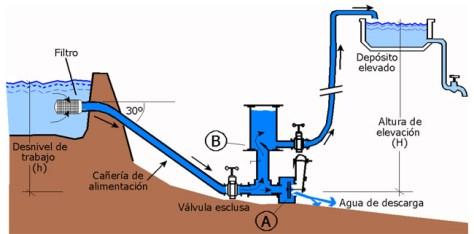 Curso-taller de ariete hidráulico