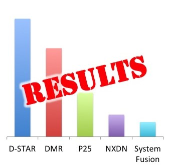 2014 Ham Radio Digital Voice Survey, results, VA3XPR, amateur radio, DMR, digital mobile radio, D-STAR, NXDN, System Fusion, P25