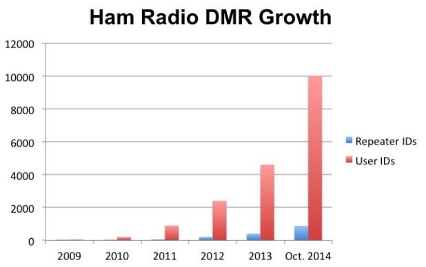 DMR-Growth-Chart