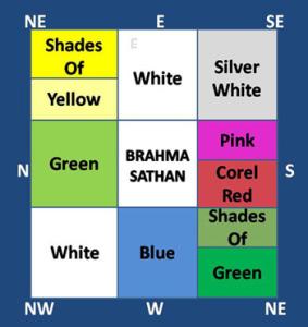 Colors And Their Meaning According To Vastu Shastra
