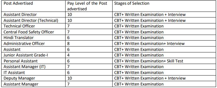 fssai selection process