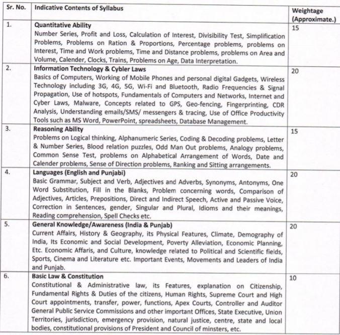 psssb assistant jail superintendent exam pattern syllabus