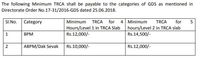 india post office salary