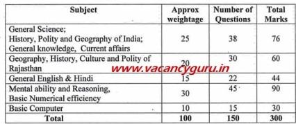Patwari Syllabus Download pdf 2020