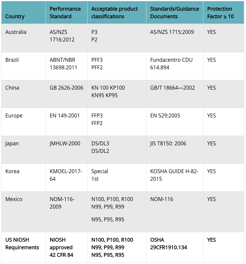 All of these respirators have protection factors of at least 10 in the countries listed below, as outlined in the standards and guidance documents specified.