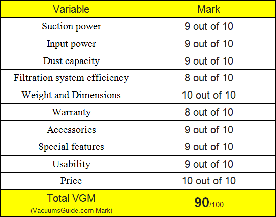 Table ratings for Bissell 9595