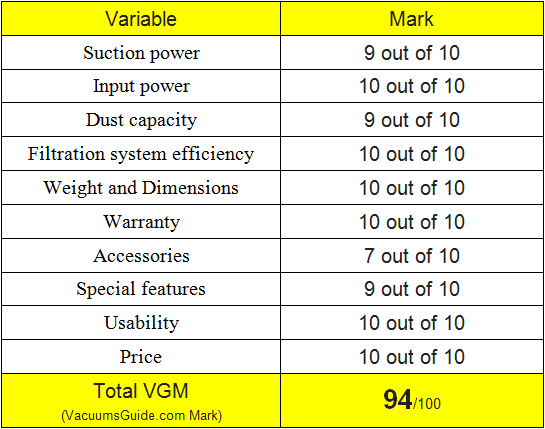 Table ratings for Hoover Windtunnel Air Steerable UH72400