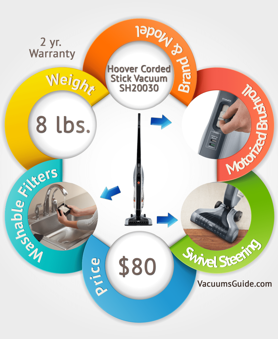 Hoover Corded Cyclonic Stick Vacuum SH20030 infographic